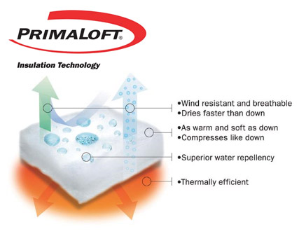 How PrimaLoft Insulation Technology works